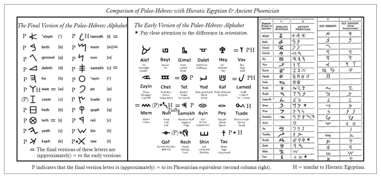 Chart Paleo Hebrew Egyptian Phoenician Scripts C1 Lord Jesus The Christ